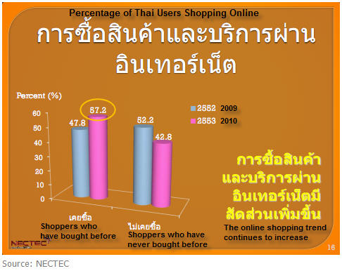 Thailand-E-Commerce-Graph-1