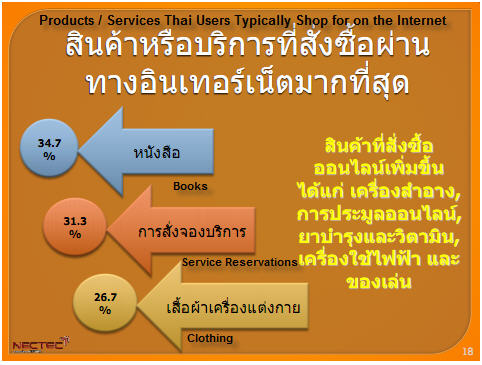 Thailand-E-Commerce-Graph-2