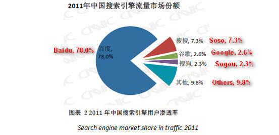 China-Search-Engine-Market-Share-Q3-2011-11