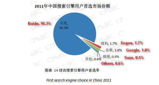 China-Search-Engine-Market-Share-Q3-2011-21