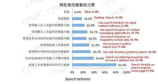 China-Search-Engine-Market-Share-Q3-2011-31