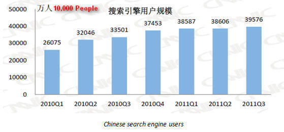 China-Search-Engine-Market-Share-Q3-20111