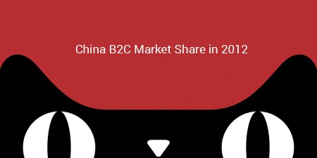 ChinaB2C-MarketShare