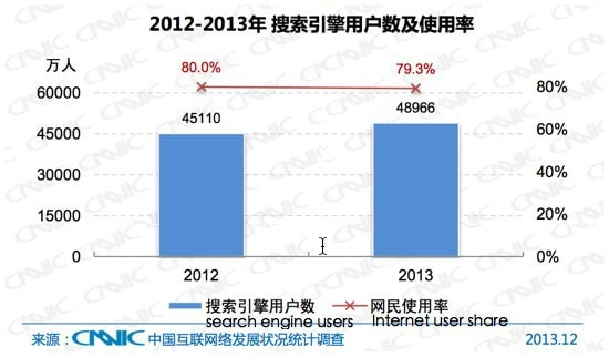 Search Engine Users and Share