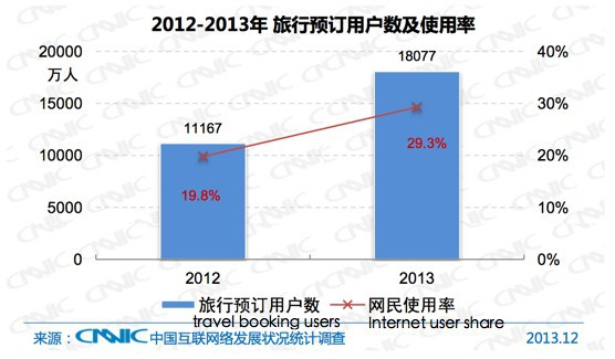 Travel Booking Users and Share