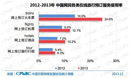 Chinese Online Travel Booking Services Utilization