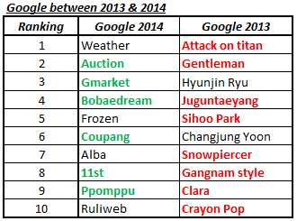 Google Korea keyword trends comparison 2013 and 2014