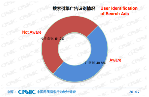 Chinese Searchers Have Low Awareness of Search Ads-1