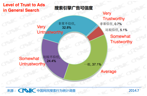 Chinese Searchers Have Low Awareness of Search Ads-2