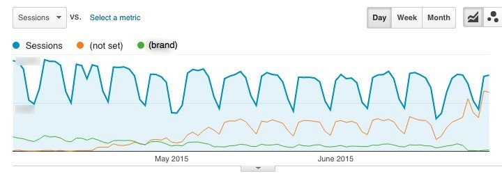 Baidu organic traffic from a high traffic site