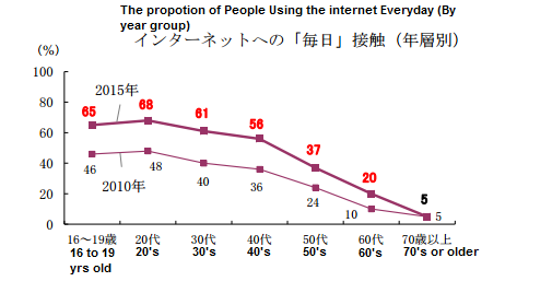 japan's internet consumption from 2010 to 2015