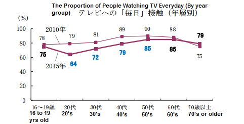 graph showing Japan's television consumption between 2010 and 2015
