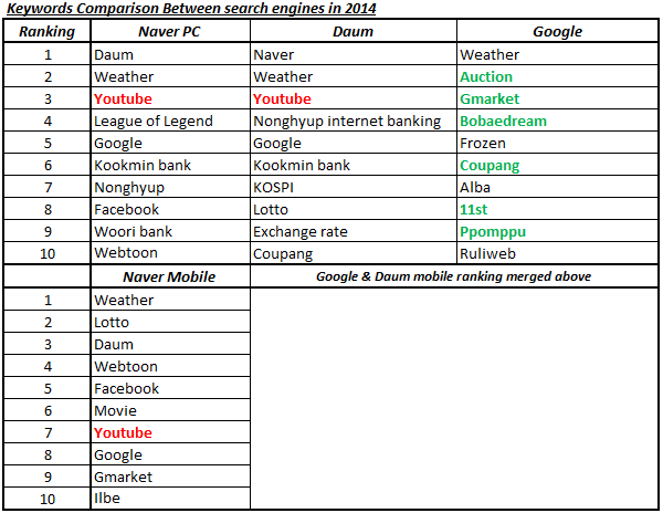 keywords comparison between Korean search engines Naver, Daum and Google in 2014