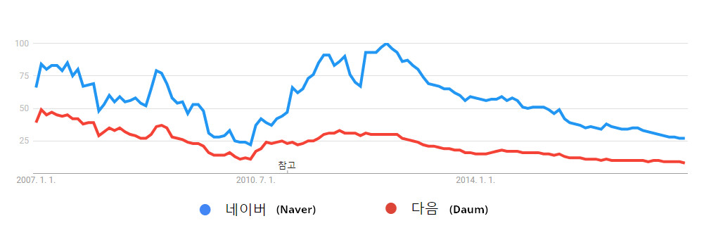 Google Trends Graph for Naver & Daum