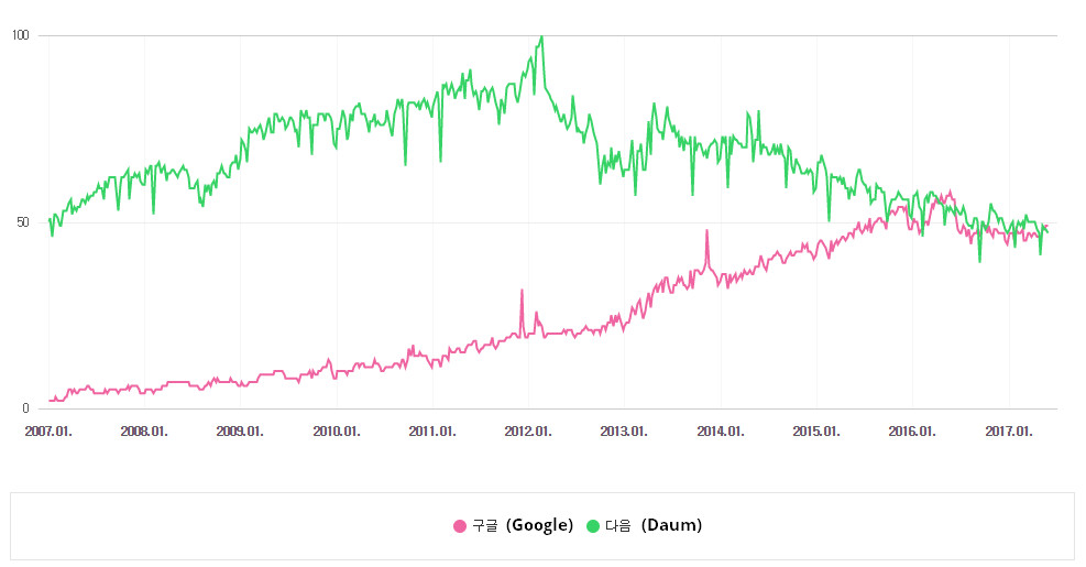 Naver Trends (Datalab) Graph for Daum & Google