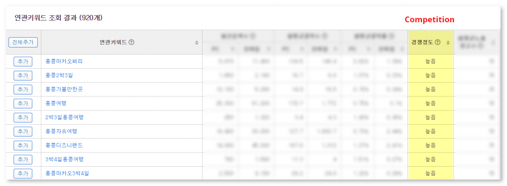 Naver Keyword Tool Search - Competition Column