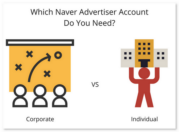 Which Naver Advertiser Account Do You Need