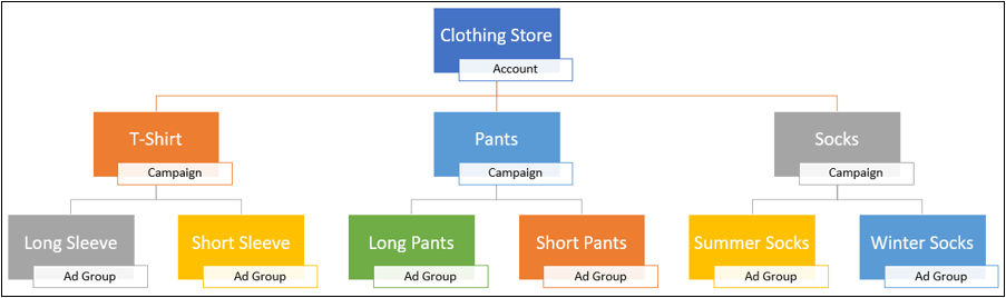 Paid Search - Ad Group Structure