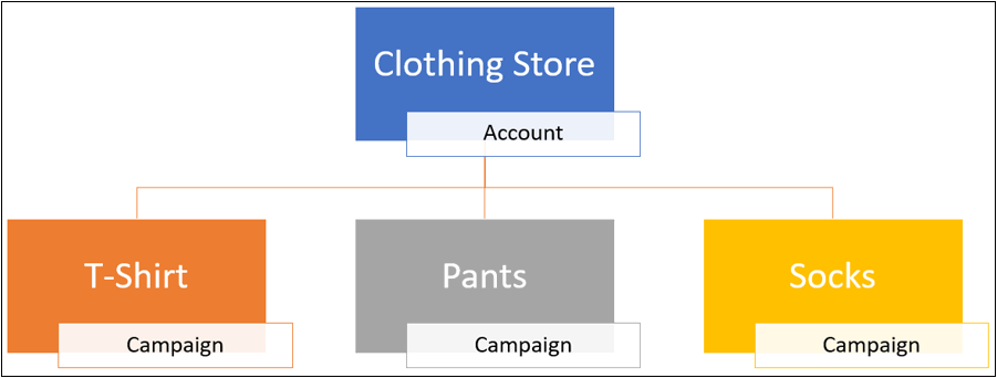 Paid Search - Campaign Structure