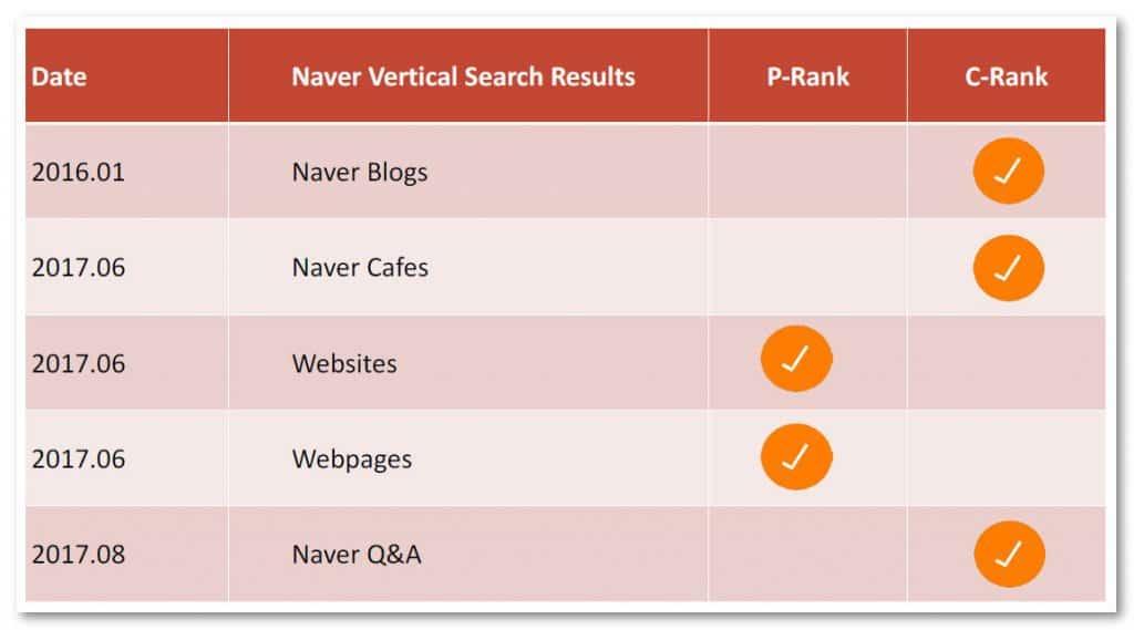 naver algorithms summary table