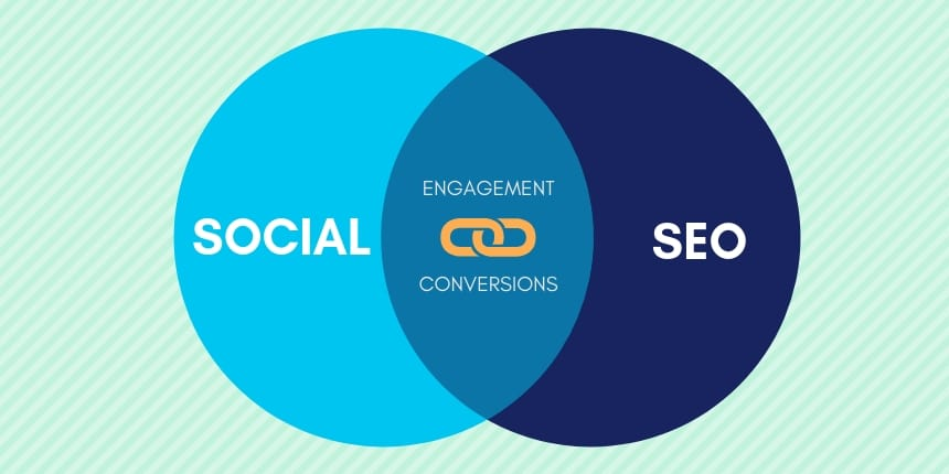 How to Incorporate Social Media in your SEO Strategy | The Egg Company