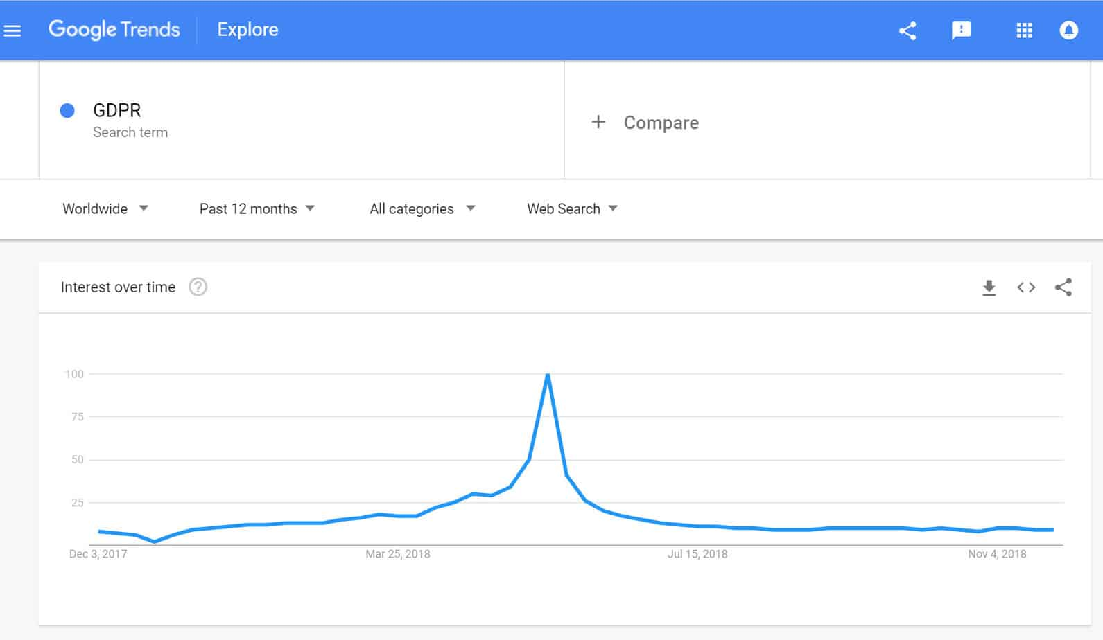 Google Trends data for the term 'GDPR'