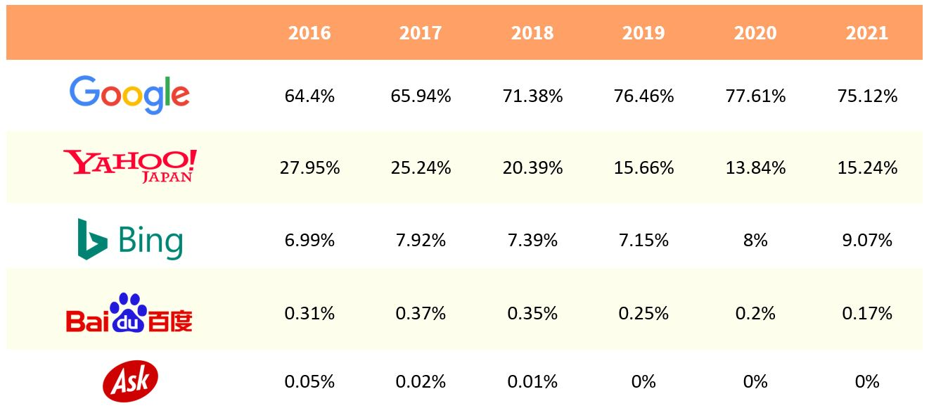 1. Japan's search engine market share (desktop) - From 2016 to 2020 (as of May 2021)