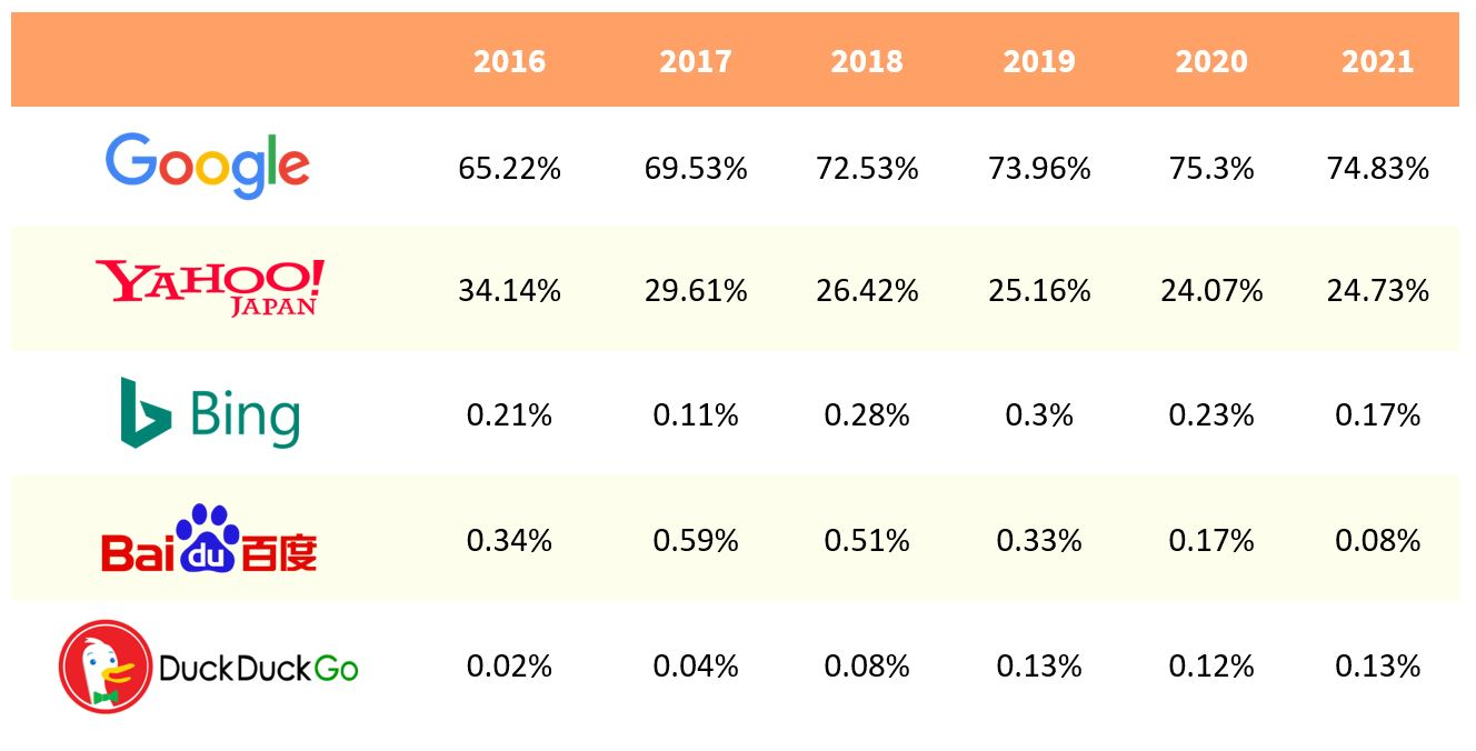2. Japan's search engine market share (mobile) - From 2016 to 2021 (as of May 2021)