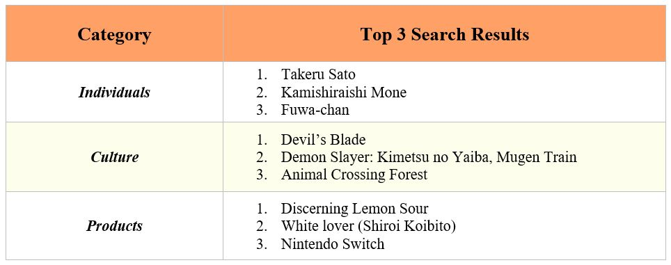2. Yahoo! Japan's top 3 search results (by category) in 2020