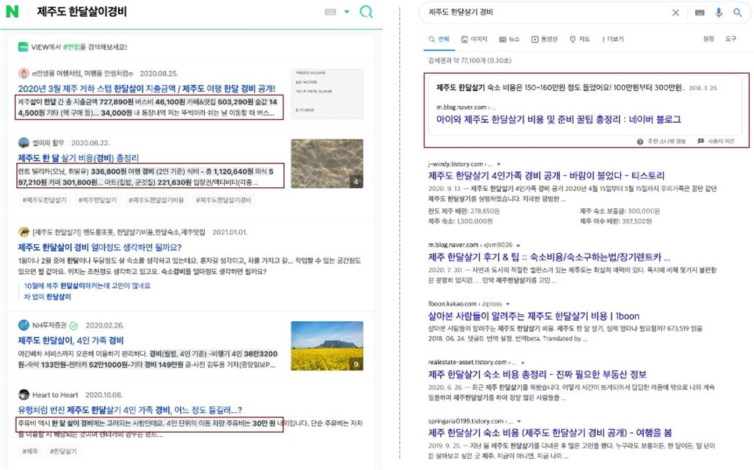 """2. Featured snippets (Naver versus Google) when searching """"Jeju Island's living expenses"""""""