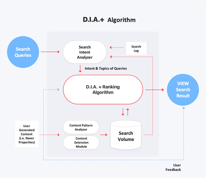 1. How Naver Blog search works under the DIA+ algorithm