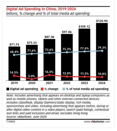1. Overall Digital Ad Spend in China