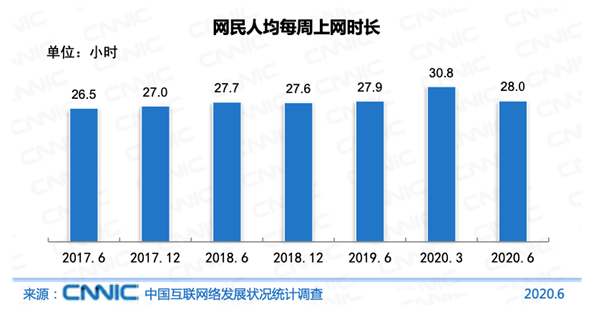 3. Average weekly time spent online per Chinese netizen