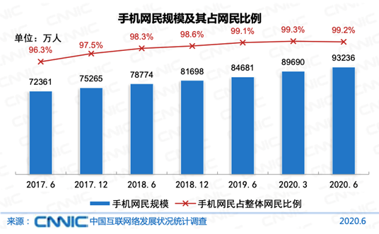 5. The Scale of mobile internet users and their proportion of total internet users in China