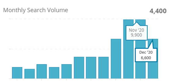 "1. Monthly search volumes for ""Glamping"" on Google HK"