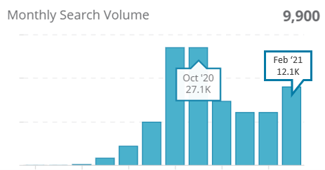 3. Monthly search volumes for 'staycation優惠' on Google HK