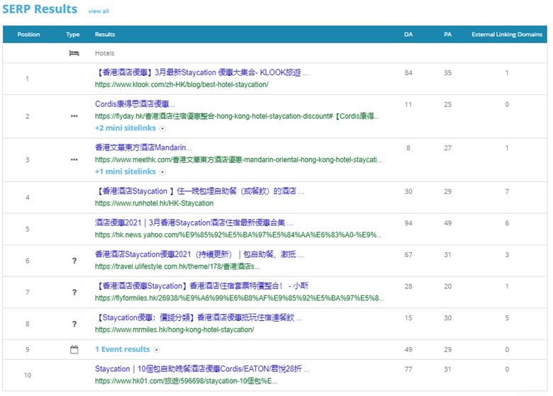 "4. Dragon Metrics - Top 10 SERP results for ""staycation優惠"""