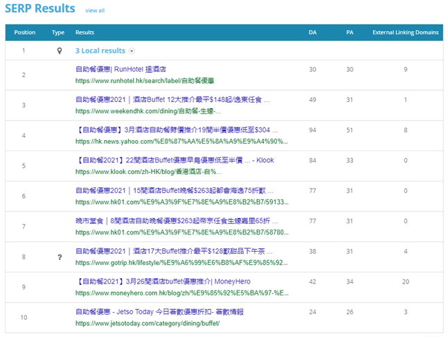 "6. Dragon Metrics - Top 10 SERP results for ""自助餐優惠"""