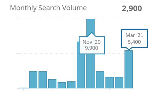 "1. Monthly search volumes for ""Travel Bubble"" on Google SG"