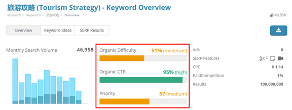 """10. Dragon Metrics - Keyword overview for """"旅游攻略"""""""