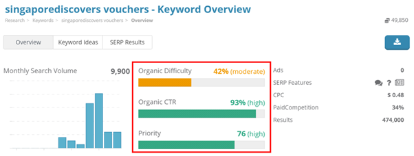 "17. Dragon Metrics - Keyword overview for ""SingapoRediscovers Vouchers"""