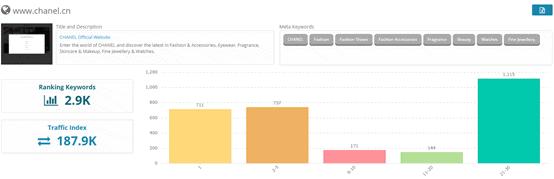 2. Keyword performance - Chanel official CN website