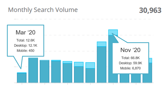 """2. Monthly search volumes for """"旅游租车"""" on Baidu"""