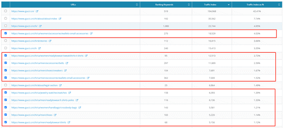 4. Dragon Metrics - Ranking keywords and traffic indices for Gucci's webpages