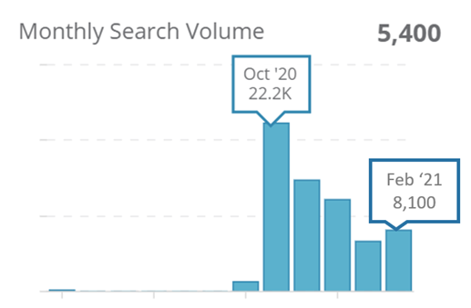 "4. Monthly search volumes for ""Cruise to Nowhere"" on Google SG"