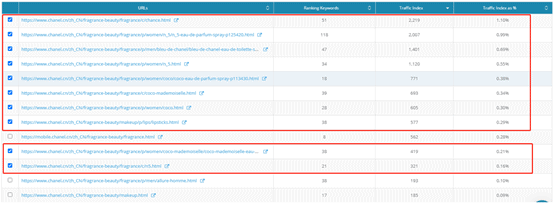 5. Dragon Metrics - Ranking keywords and traffic indices for Chanel's webpages