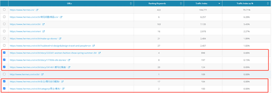 6. Dragon Metrics - Ranking keywords and traffic indices for Hermes' webpages