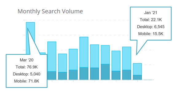 """6. Monthly search volumes for """"旅游攻略"""" on Baidu"""