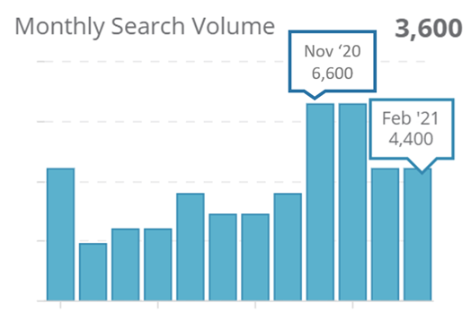 "6. Monthly search volumes for ""Glamping"" on Google SG"