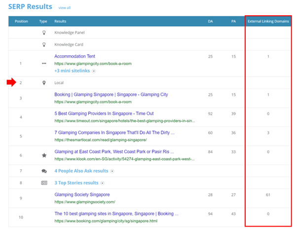 "7. Dragon Metrics - Top 10 SERP results for ""Glamping"""